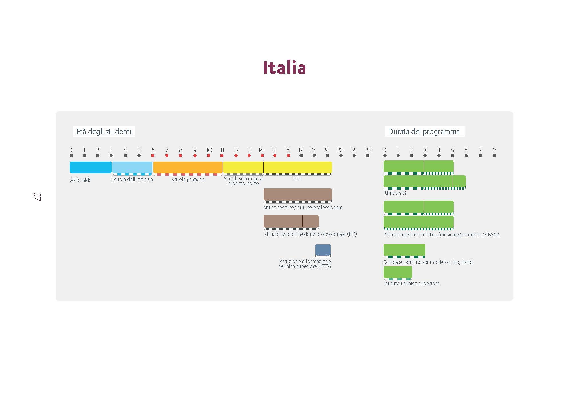 7f3b87f8f035 Il sistema educativo di istruzione e di formazione italiano è organizzato  in base ai principi della sussidiarietà e dell autonomia delle istituzioni  ...