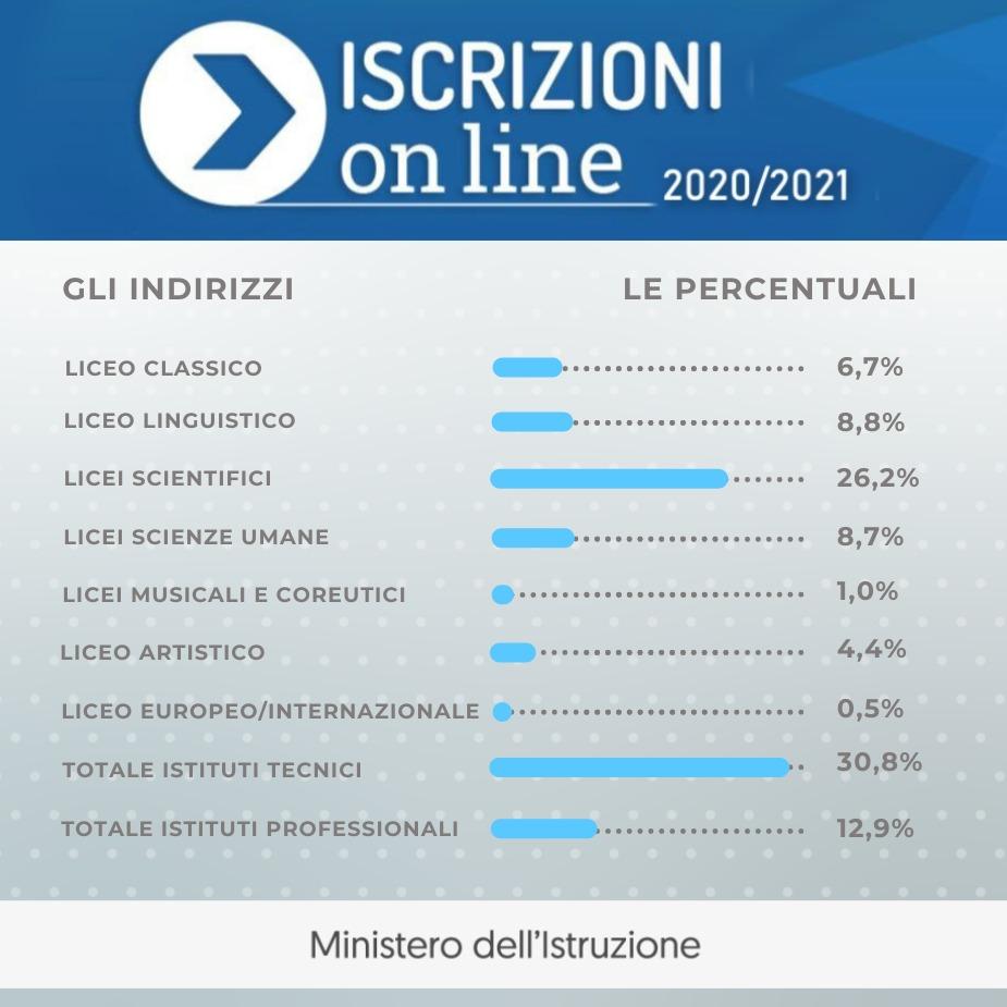 Iscrizioni on line, ecco i primi dati: il 56,3% degli studenti sceglie i Licei, il 30,8% gli Istituti tecnici, il 12,9% i Professionali